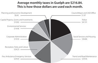 Property-taxes_pie-chart_post